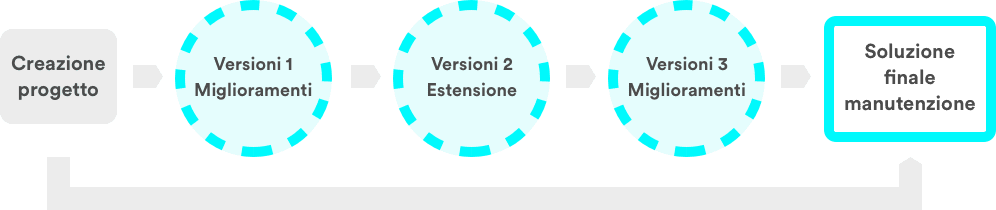 42d7f64844 Tali versioni assicureranno una BA continua sul progetto, che individui i  miglioramenti da apportare con i relativi requisiti e dia loro un ordine di  ...