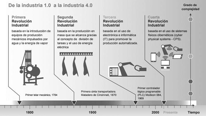 Figura 2. Evolución de la Industria 1.0 a la Industria 4.0.DFKI (2011).