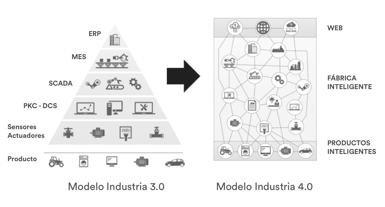 De La Industria Digital A La Industria 40 480