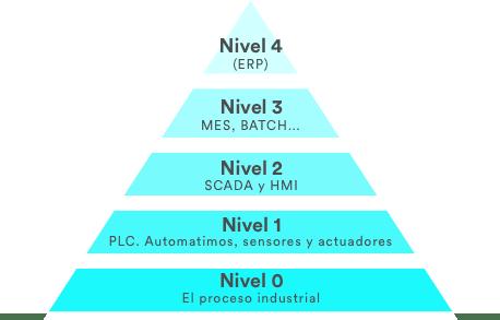 Figura 1. Pirámide automatización según modelo ISA-95. Elaboración propia.
