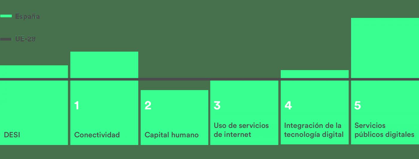 DESI 2019 resultados relativos por dimensión