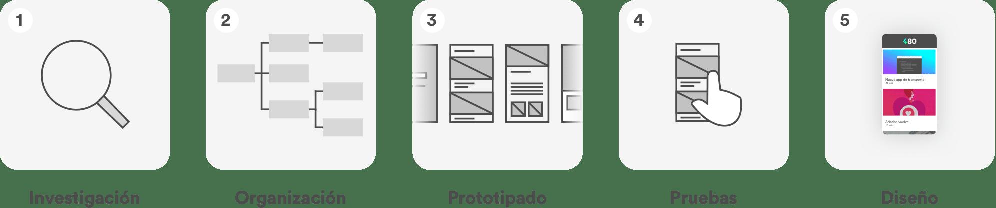Investigación - Organización - Prototipado - Pruebas – Diseño